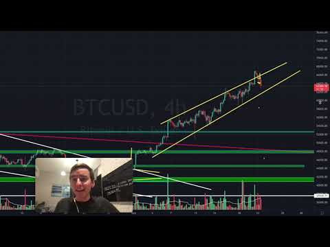 ⚠️  ENORMOUS WARNING TO ALL BITCOIN TRADERS!!!!!!! [this support needs to hold]